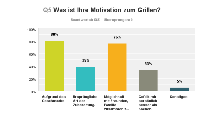 Grillmotivation (c) www.gasprofi24.de